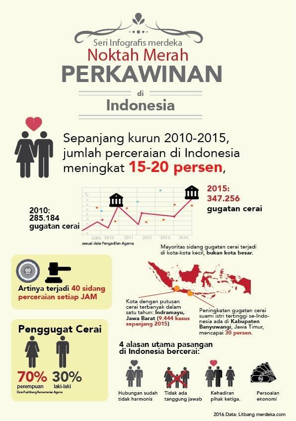 Alasan utama perceraian di indonesia