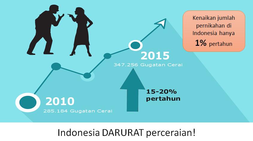 Angka perceraian vs pernikahan Indonesia
