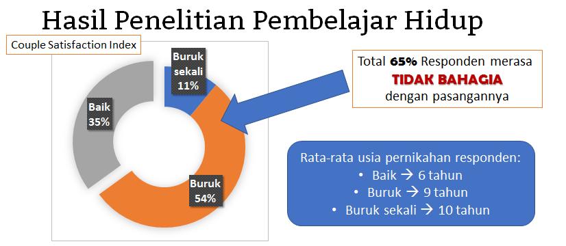data kesehatan pernikahan di Indonesia