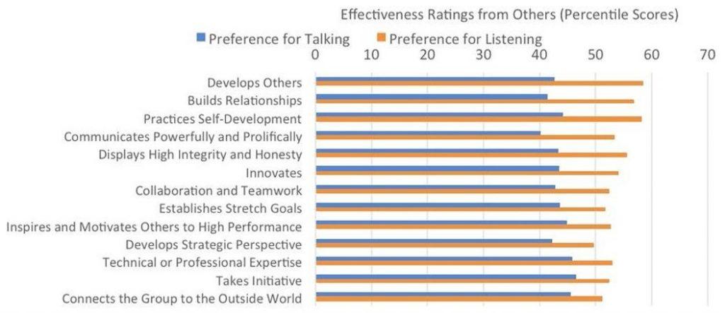pemimpin yang mendengar lebih efektif